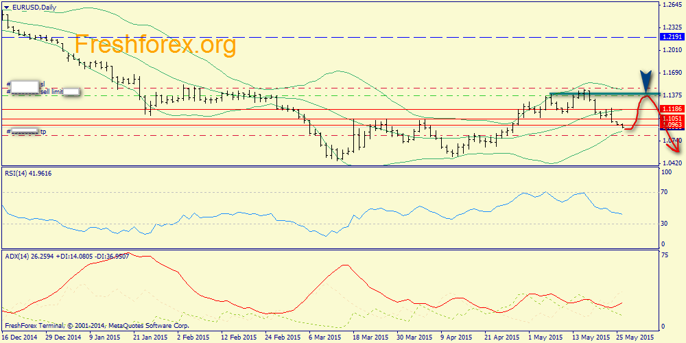 buy Euro from area 1.0873-1.0900
