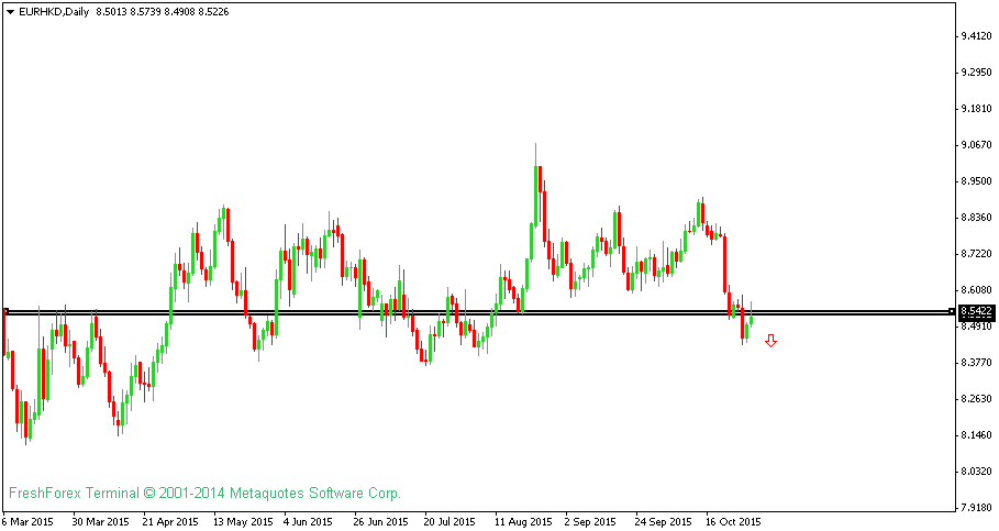 EURUSD Technical Analysis For 2nd November 2015