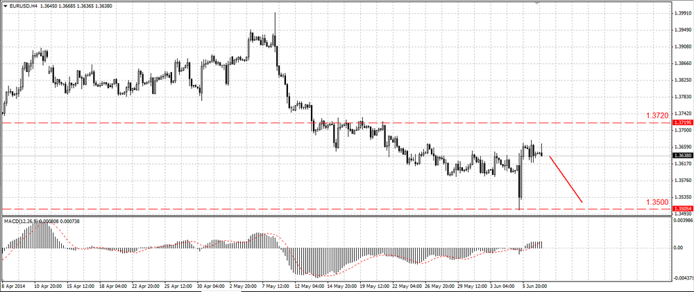 The EUR/USD does not want to go further