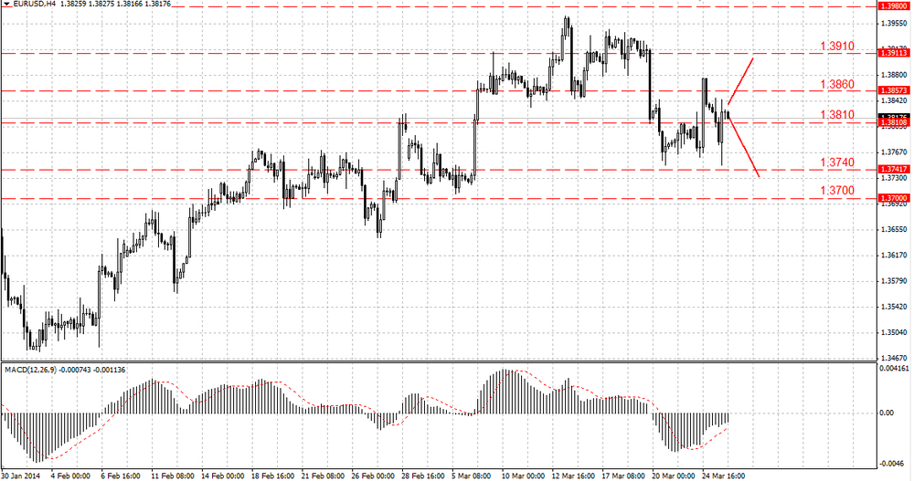 The EUR/USD bulls want the market back