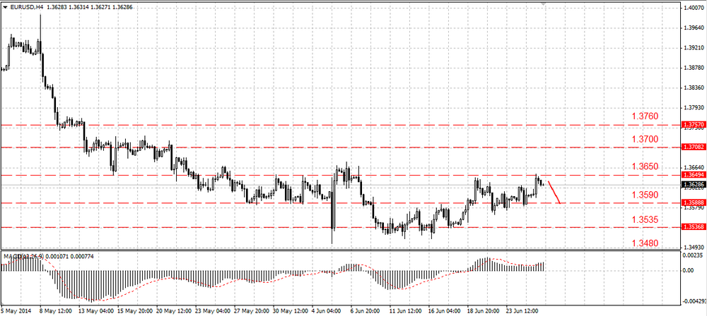 The EUR/USD remains in a range