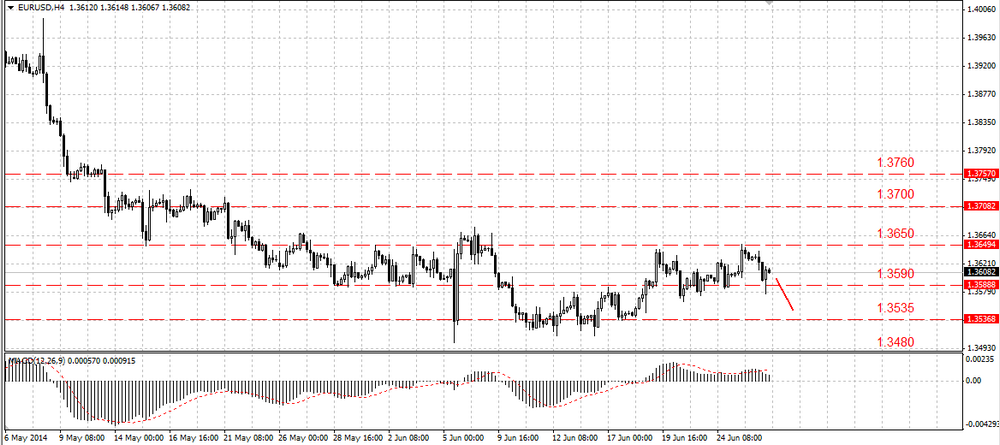 The EUR/USD set a new local maximum