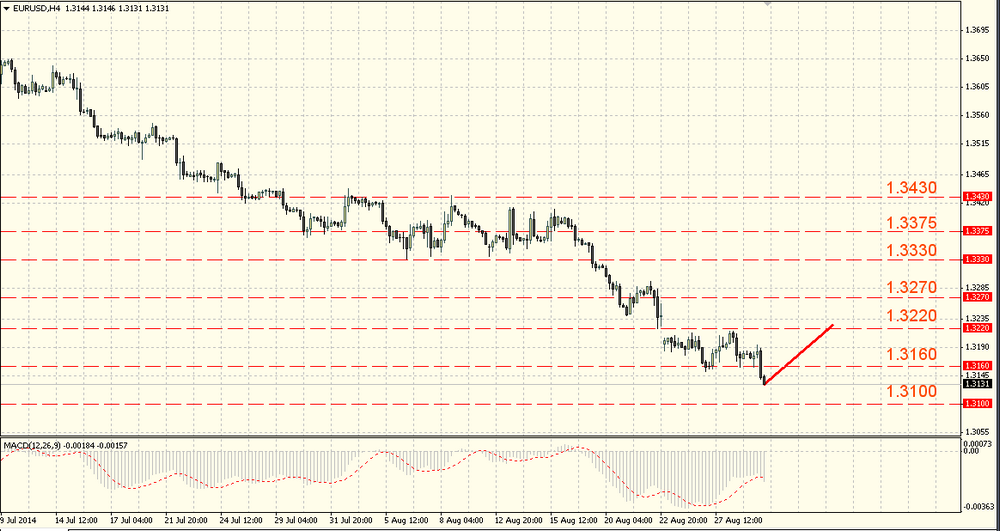 The GBP/USD got the support at 1.6580