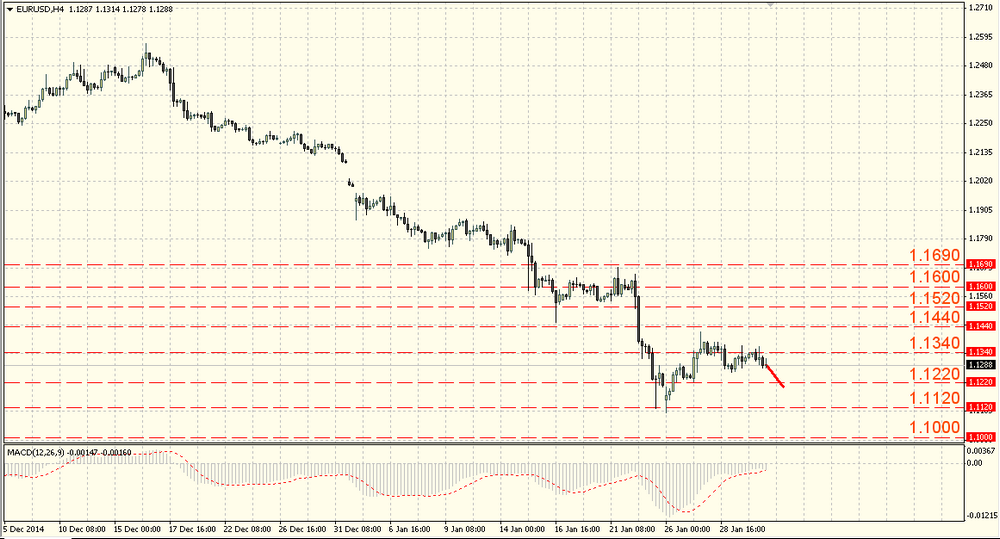 The EUR/USD is targeted to the new lows