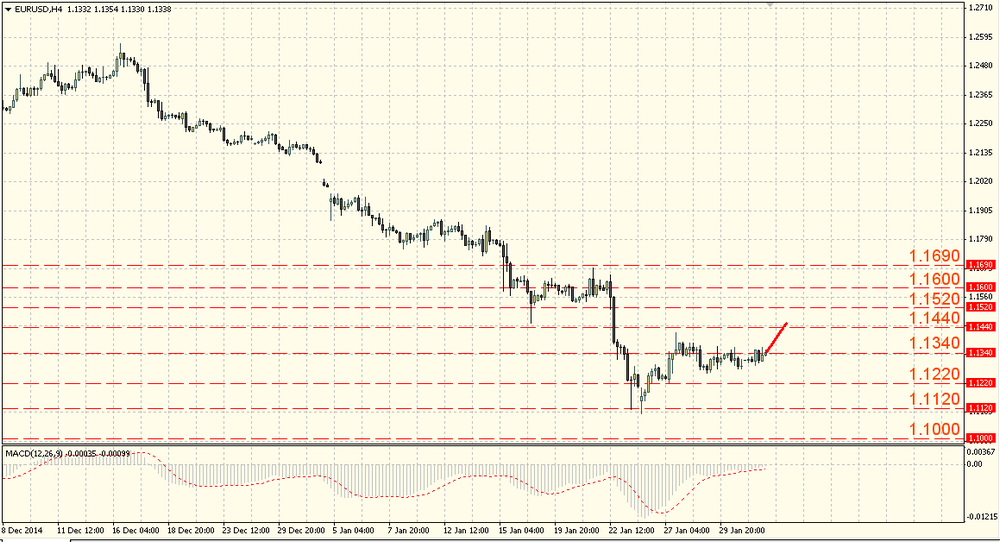The USD/JPY is consolidating near 117.60