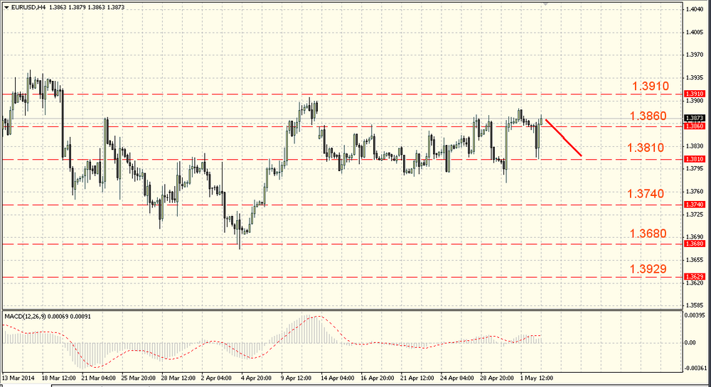 The EUR/USD shall start moving soon