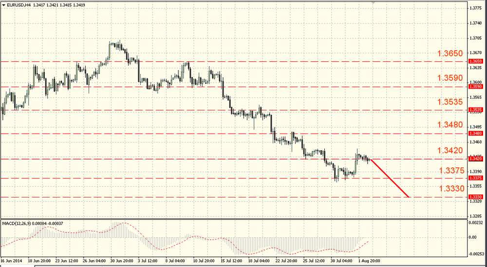 The EUR/USD started a correction