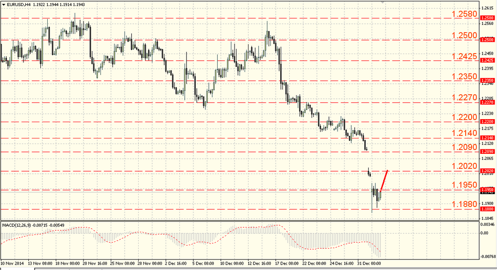The USD/JPY returned some losses