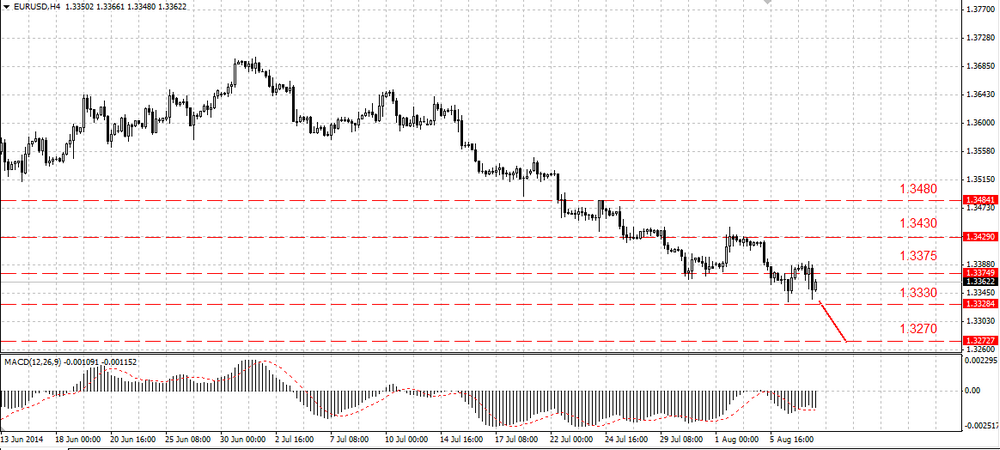 The EUR/USD can bounce upwards