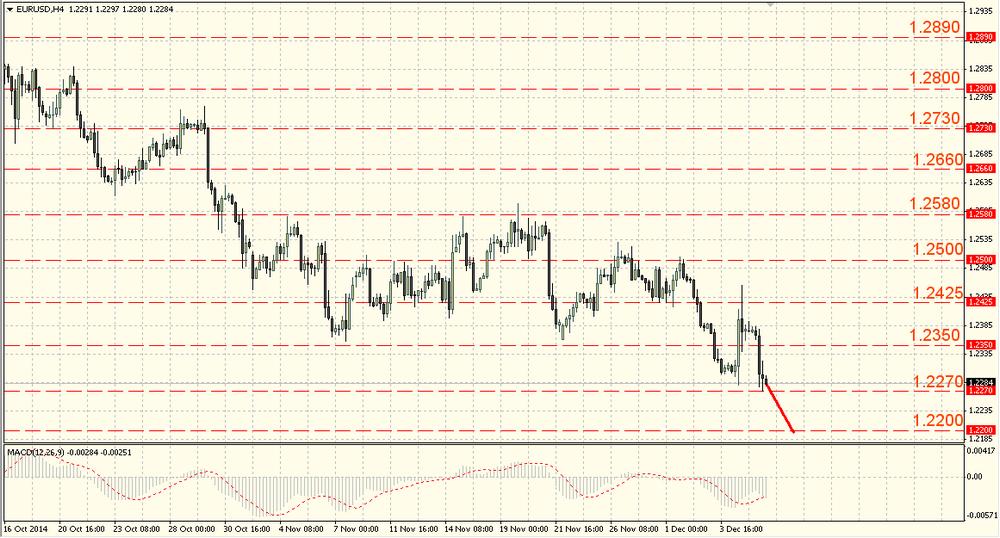 The yen keeps growing leaving 121.50 behind