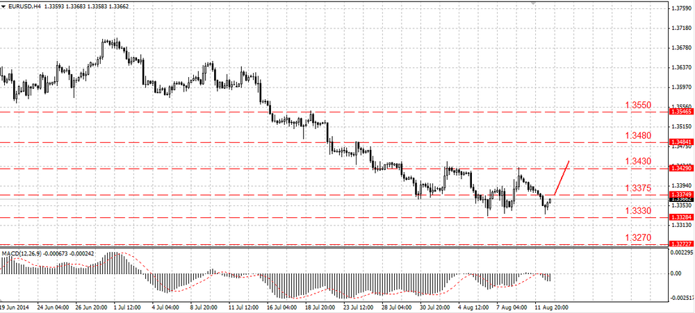 The EUR/USD can go down any moment