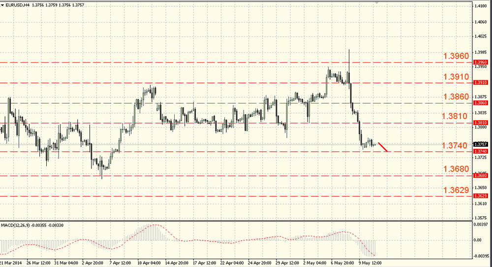 The EUR/USD stuck in the range