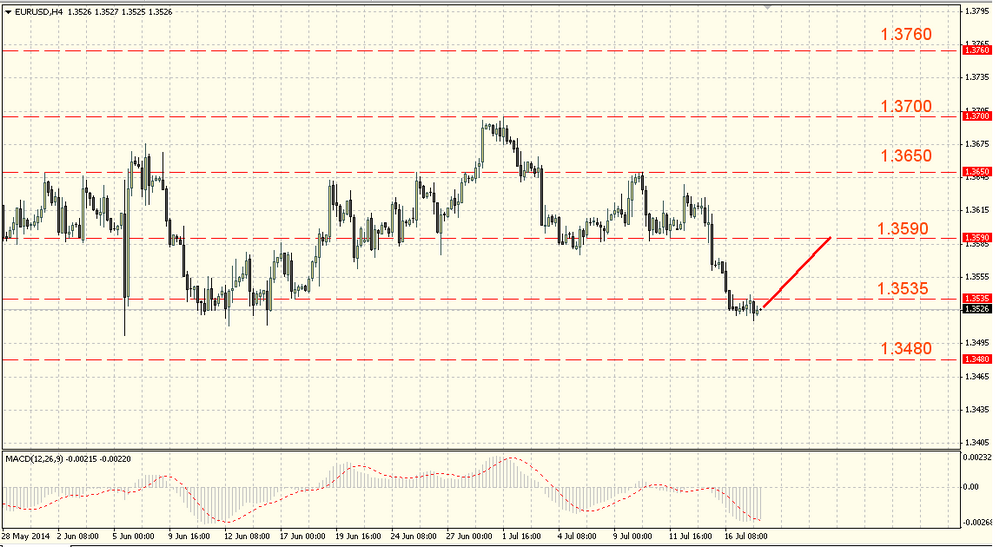 The EUR/USD bears still have power