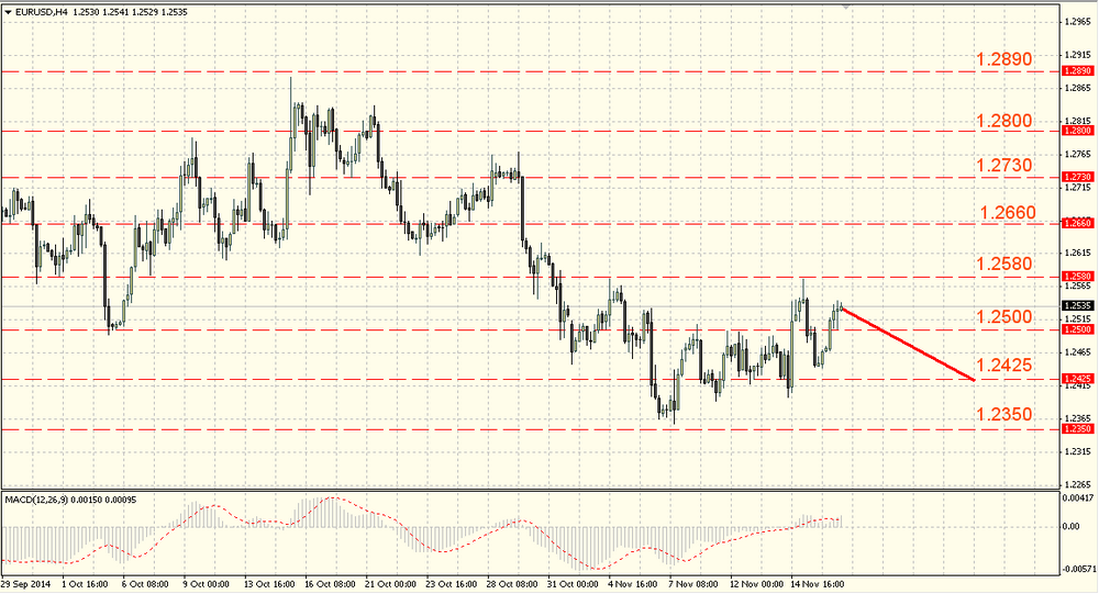 The GBP/USD has no power to go further