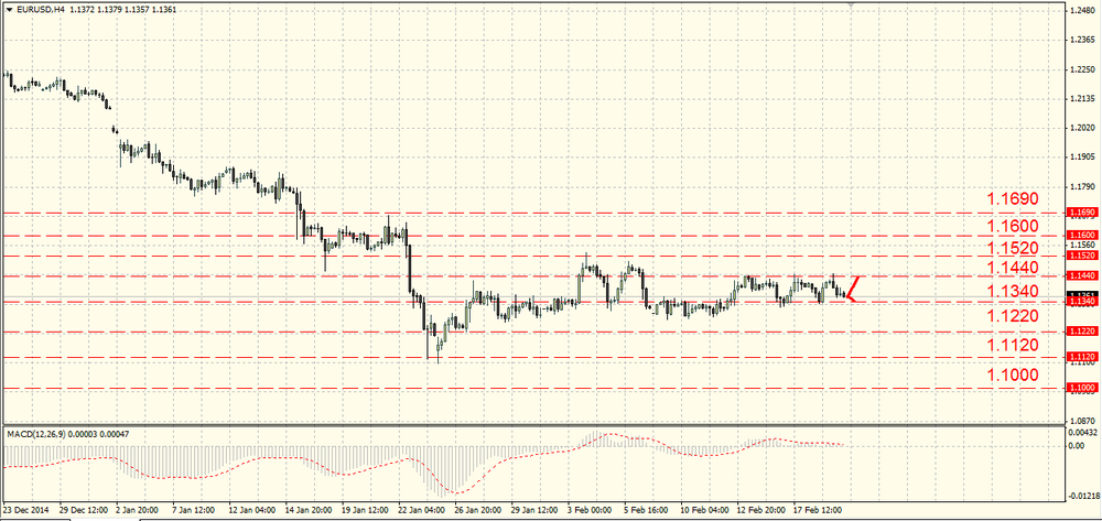 The GBP/USD shall stay in the current range