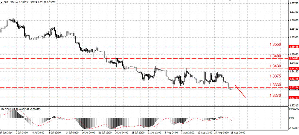 The EUR bulls failed to lift the price