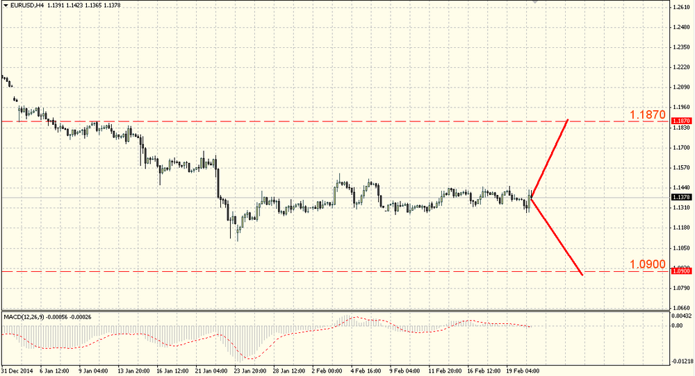 The EUR/USD weakened but stayed in the month range