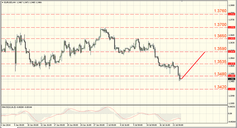 The EUR/USD left the range
