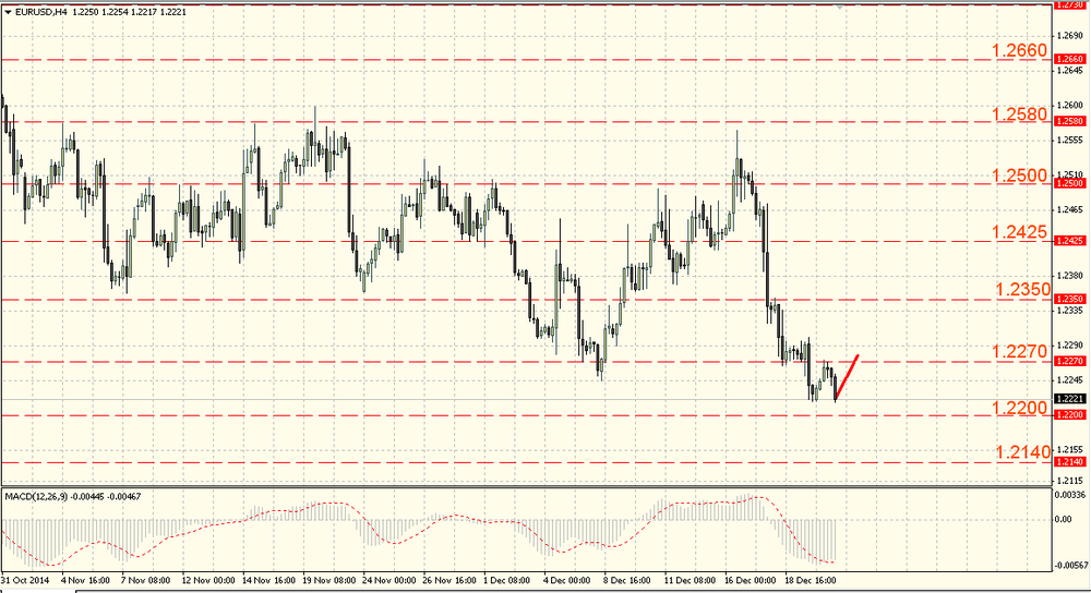 The EUR/USD fell again, We expect a turn upwards,
