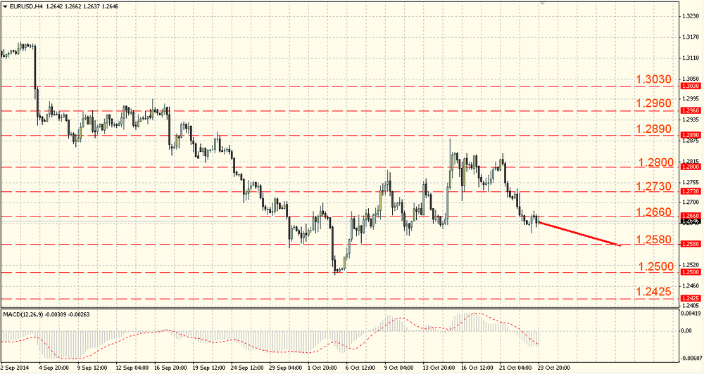 The EUR/USD keeps losing ground