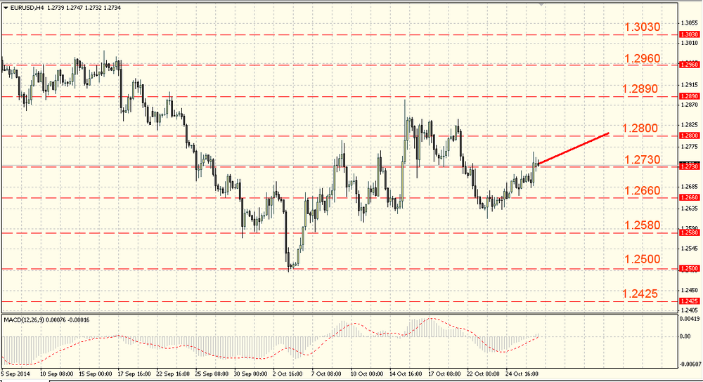 The EUR/USD is trying to hold at 1.2700