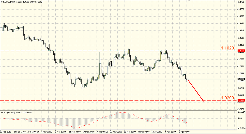 The euro growth attempt faded out near 1.0640
