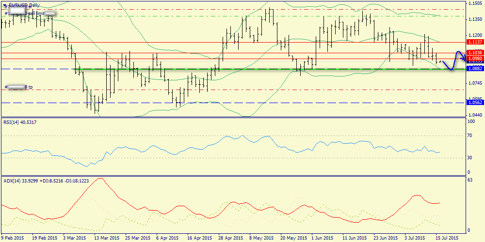 Possible demand in Euro – around1.0882-1.0904