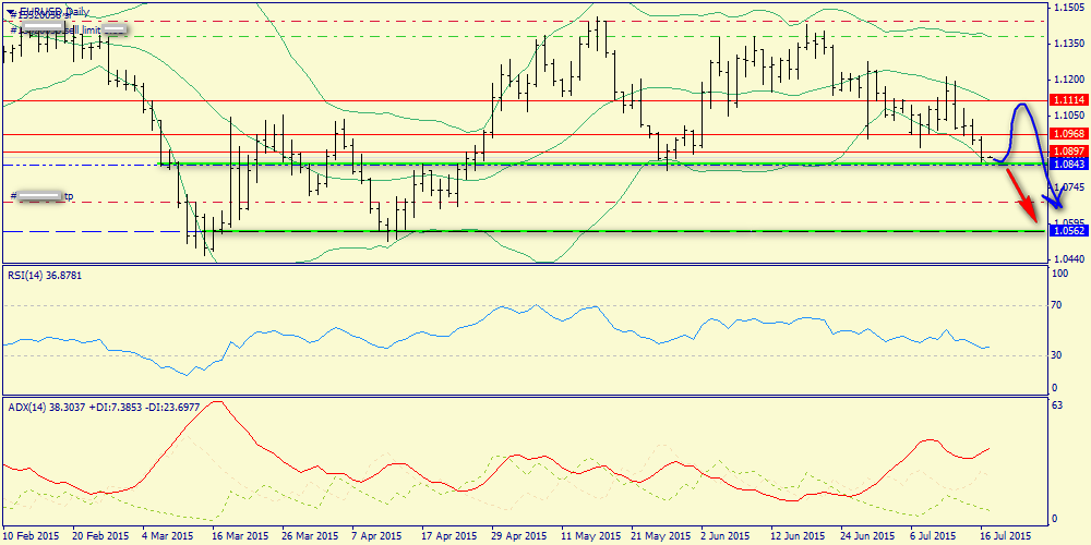 Key support for Euro - 1.0843