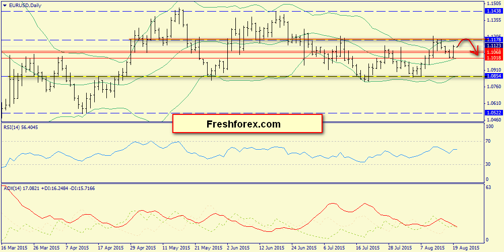 A very difficult resistance zone 1.1150-1.1178
