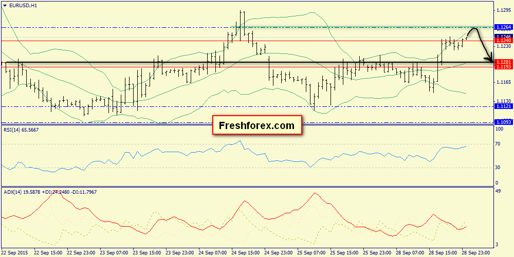 Meeting resistance at 1.1264