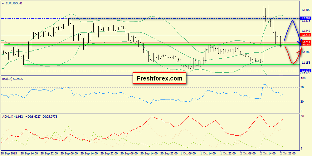 Premarket review on the euro. Analysis of Friday's close