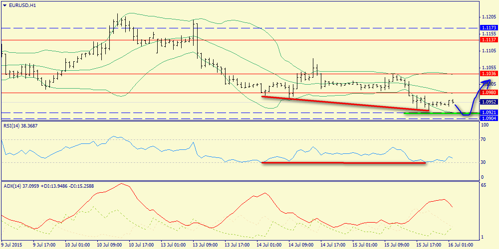 Possible demand in Euro – around 1.0882-1.0904