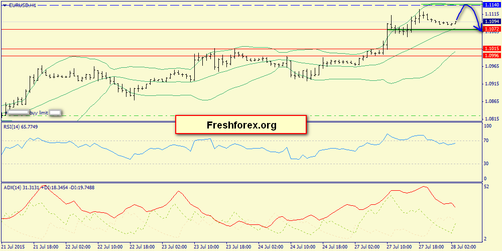 Looking for short signals from resistance 1.1140 or 1.1224.