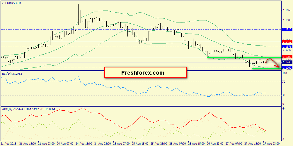Intraday range 1.12-1.1288