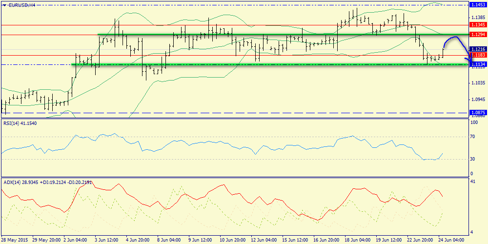 Waiting when euro in the area 1.1294 and sell