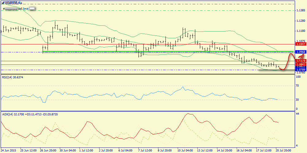 Support is possible around 1.0789