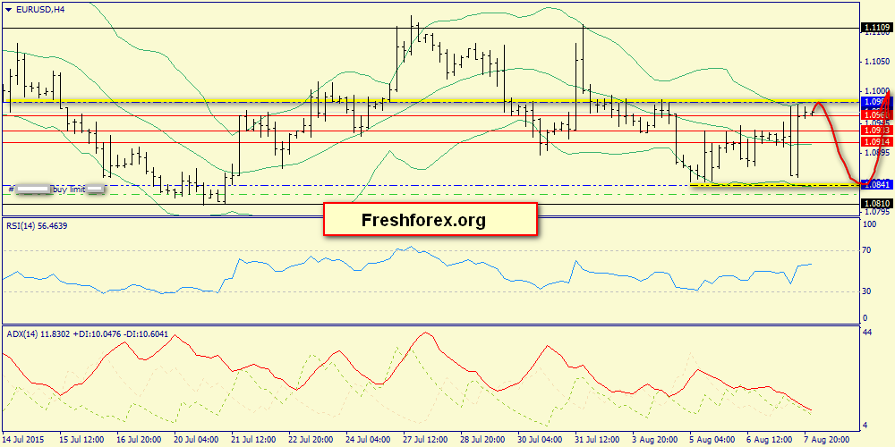 We expect strong resistance 1.0991
