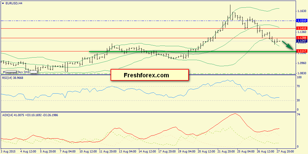 Intraday range1.12-1.1288
