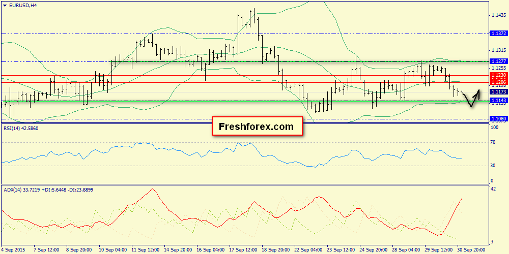 Trading within the range 1.1143-1.1206 is possible prior to drop