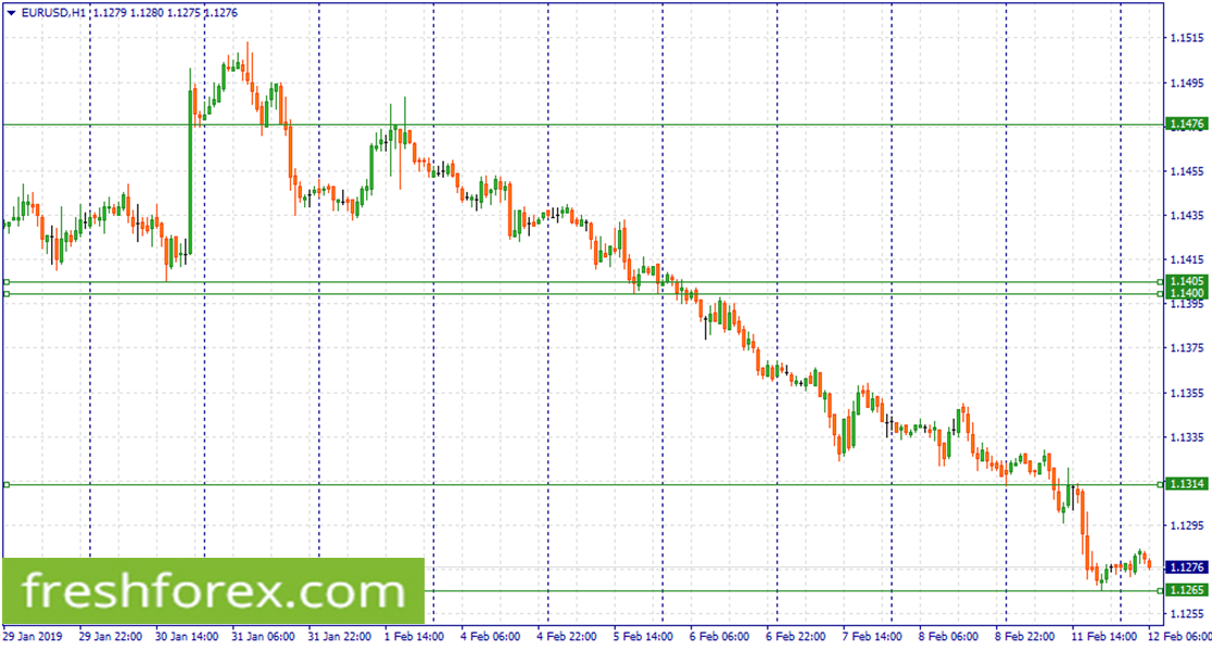 Wait for a correction to 1.1314 to sell EUR.