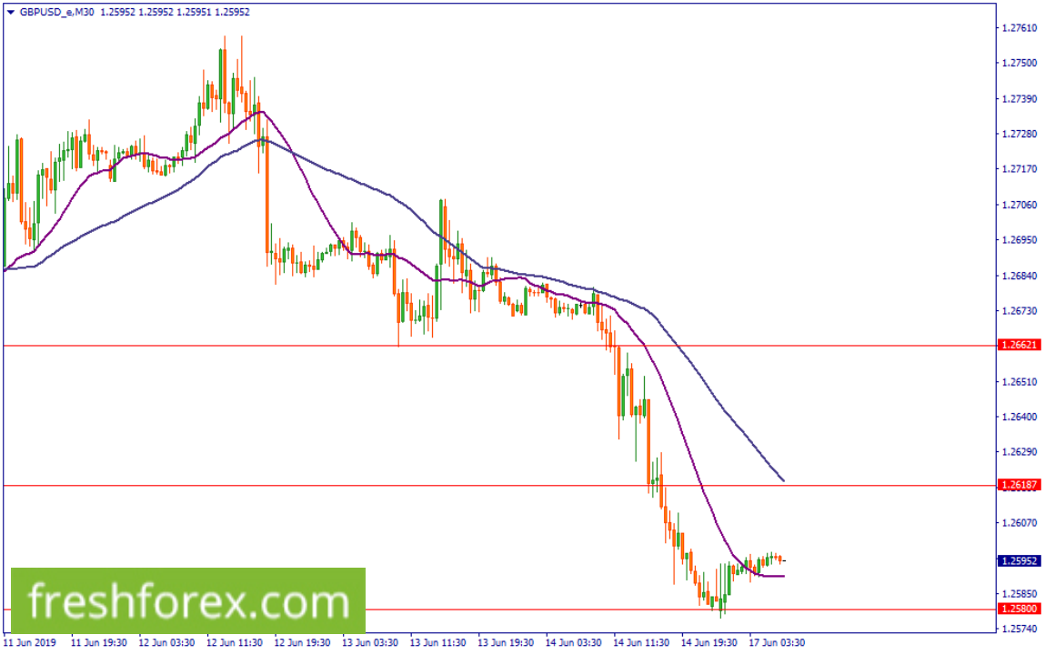 Wait and sell GBPUSD below 1.25800 towards 1.2451.