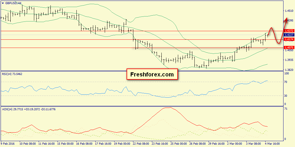 100-pips potential in 1.4176 zone