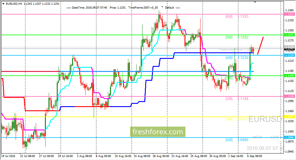 EUR/USD: it is prospect of further growth