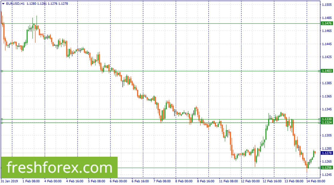 Wait for a correction to 1.1330-1.1324 to sell EUR.