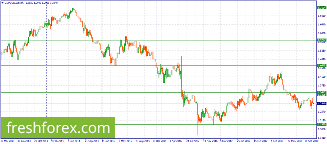 Sell GBP/USD within 1.3417-1.3308