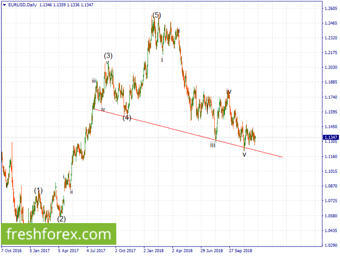 Resell euro upon a pullback towards 1.1450 with your take profit at 1.0435.