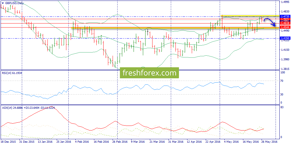 Possible sales from resistance 1.4689