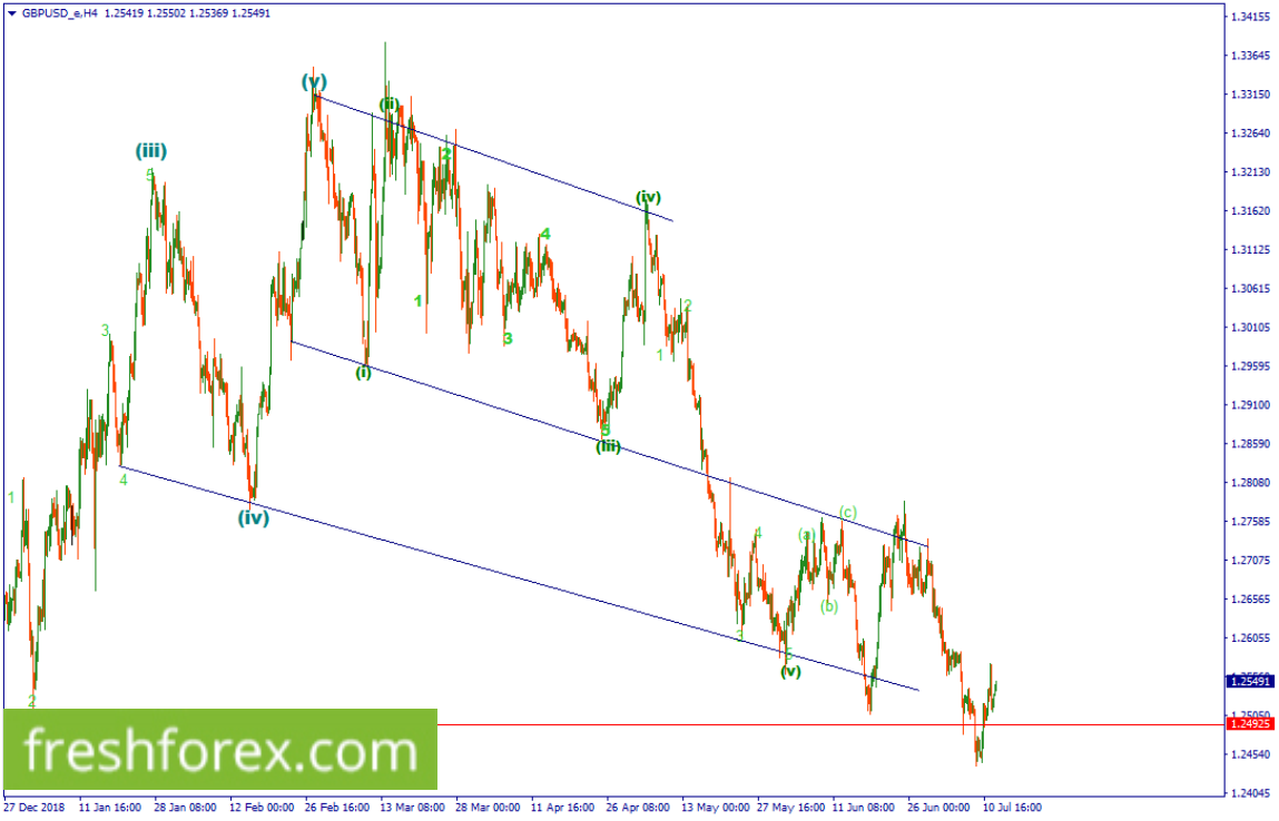 GBPUSD. Only sell a breakout below 1.24925