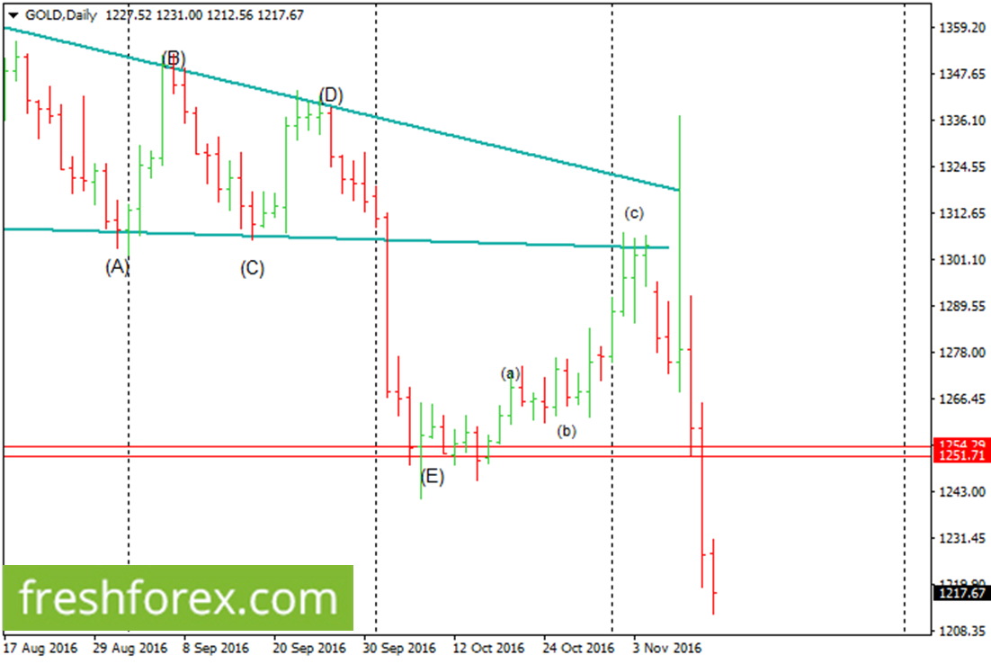 Bearish Momentum Developing in Gold