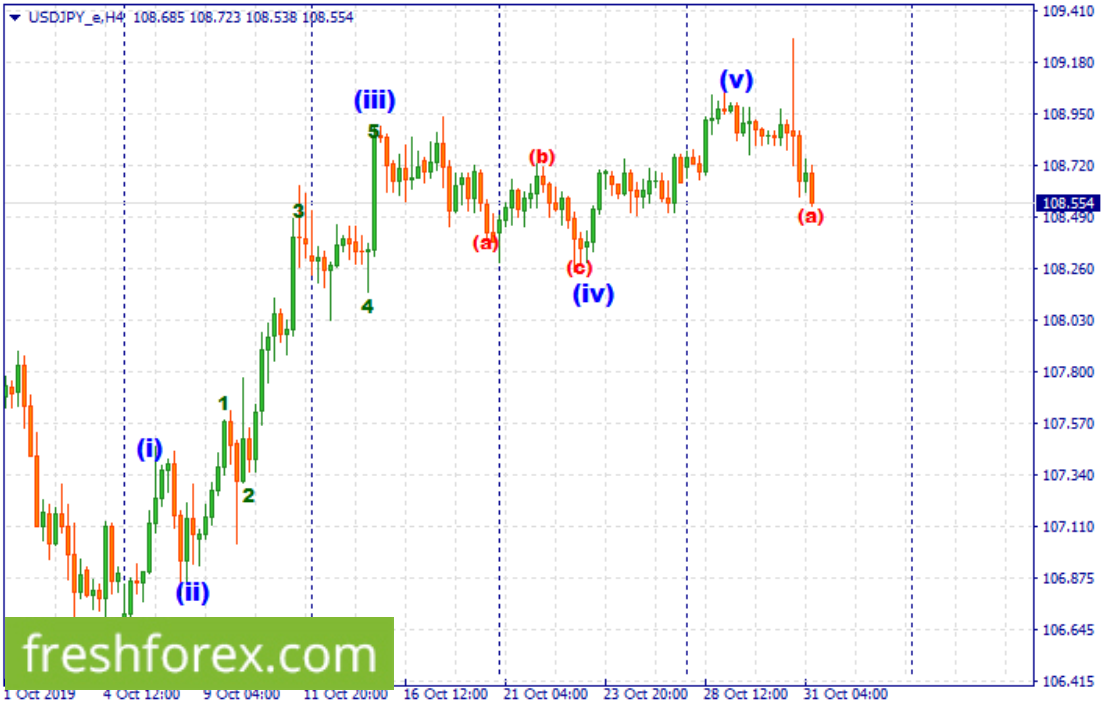 Sell the US Dollar with your take profit at 107.570.